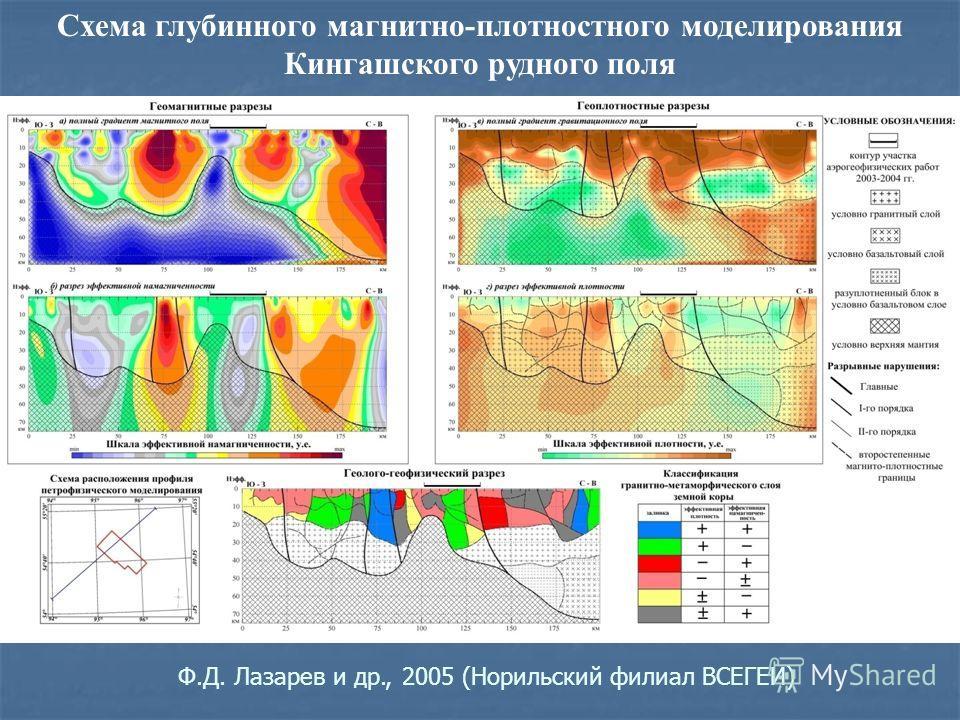 Схема глубинного магнитно-плотностного моделирования Кингашского рудного поля Ф.Д. Лазарев и др., 2005 (Норильский филиал ВСЕГЕИ)