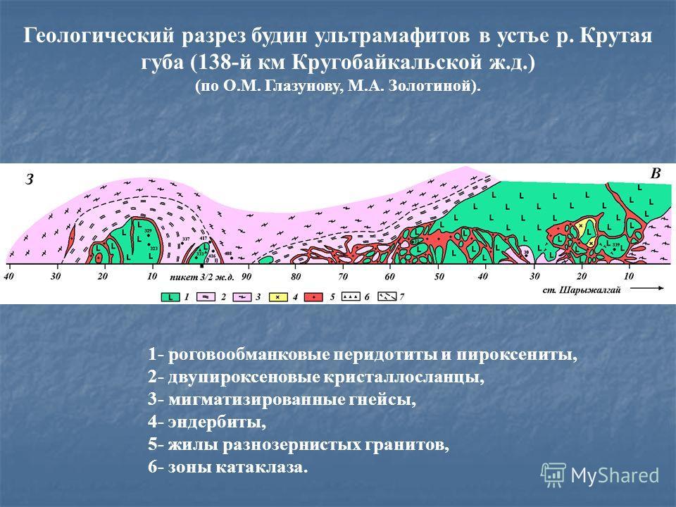 1- роговообманковые перидотиты и пироксениты, 2- двупироксеновые кристаллосланцы, 3- мигматизированные гнейсы, 4- эндербиты, 5- жилы разнозернистых гранитов, 6- зоны катаклаза. Геологический разрез будин ультрамафитов в устье р. Крутая губа (138-й км