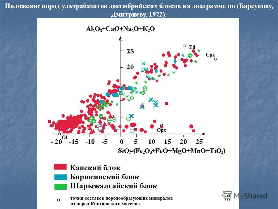 Положение пород ультрабазитов докембрийских блоков на диаграмме по (Барсукову, Дмитриеву, 1972).