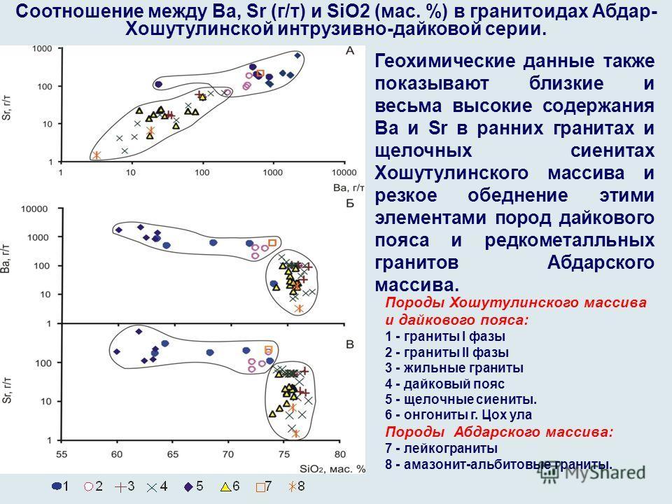 Соотношение между Ba, Sr (г/т) и SiO2 (мас. %) в гранитоидах Абдар- Хошутулинской интрузивно-дайковой серии. Породы Хошутулинского массива и дайкового пояса: 1 - граниты I фазы 2 - граниты II фазы 3 - жильные граниты 4 - дайковый пояс 5 - щелочные си