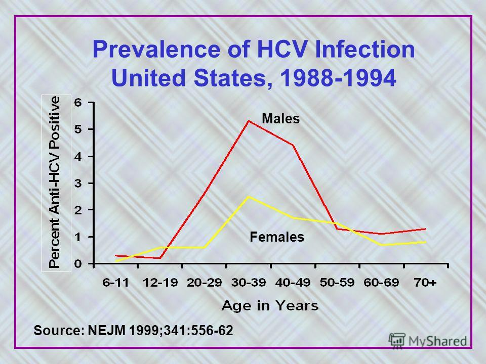 Prevalence of HCV Infection United States, 1988-1994 Males Females Source: NEJM 1999;341:556-62