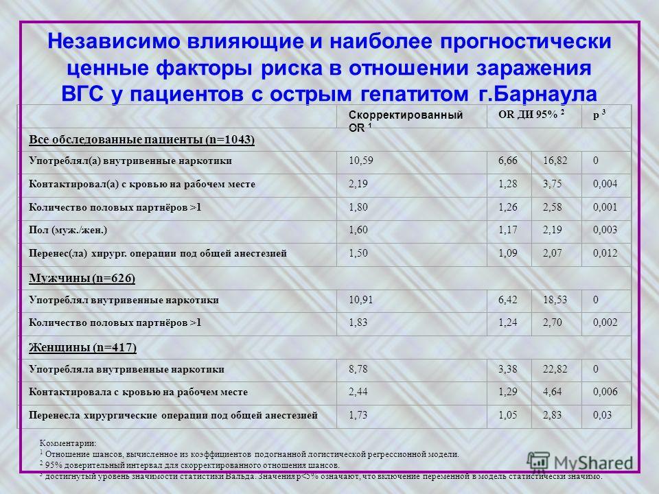 Независимо влияющие и наиболее прогностически ценные факторы риска в отношении заражения ВГС у пациентов с острым гепатитом г.Барнаула Скорректированный OR 1 OR ДИ 95% 2 p 3 Все обследованные пациенты (n=1043) Употреблял(а) внутривенные наркотики10,5
