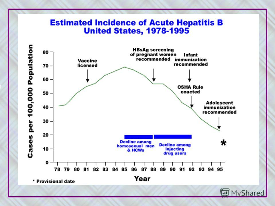 slide 15 of 15 Notes: Since hepatitis B vaccine was licensed for use in the United States in 1981, the incidence of acute hepatitis B has changed dramatically. During the 1980s, use of hepatitis B vaccine had little impact on disease incidence, which