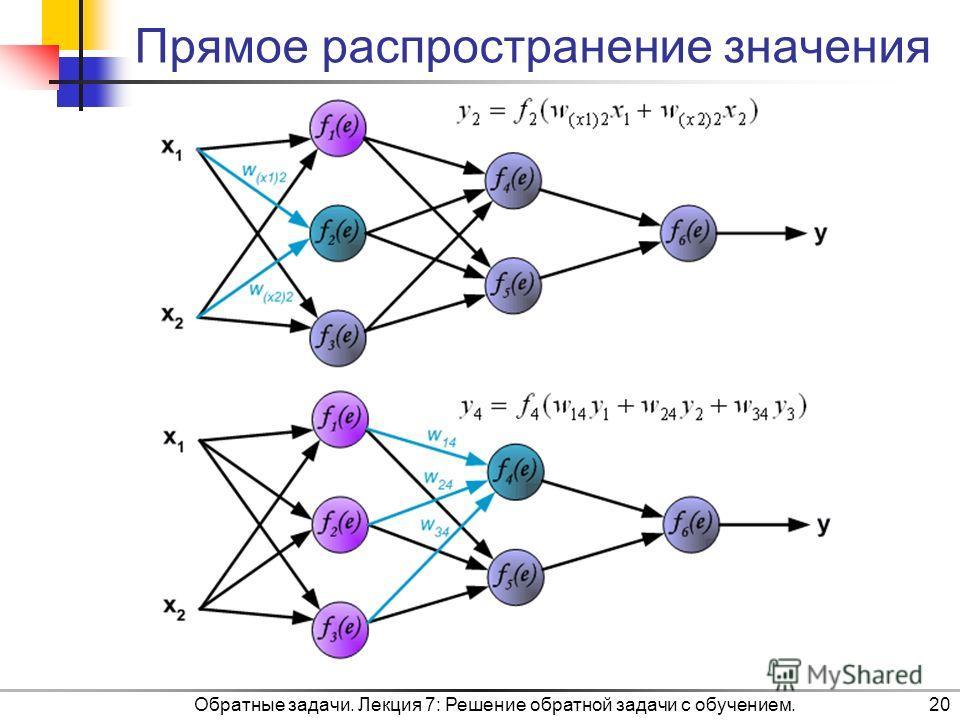 Прямое распространение значения Обратные задачи. Лекция 7: Решение обратной задачи с обучением.20