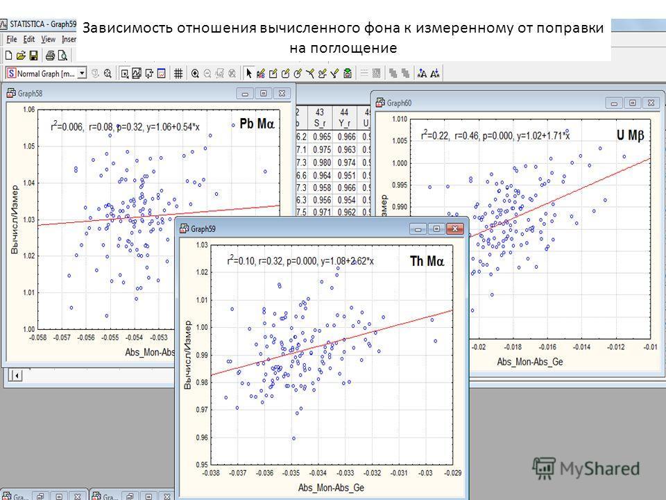 Зависимость отношения вычисленного фона к измеренному от поправки на поглощение