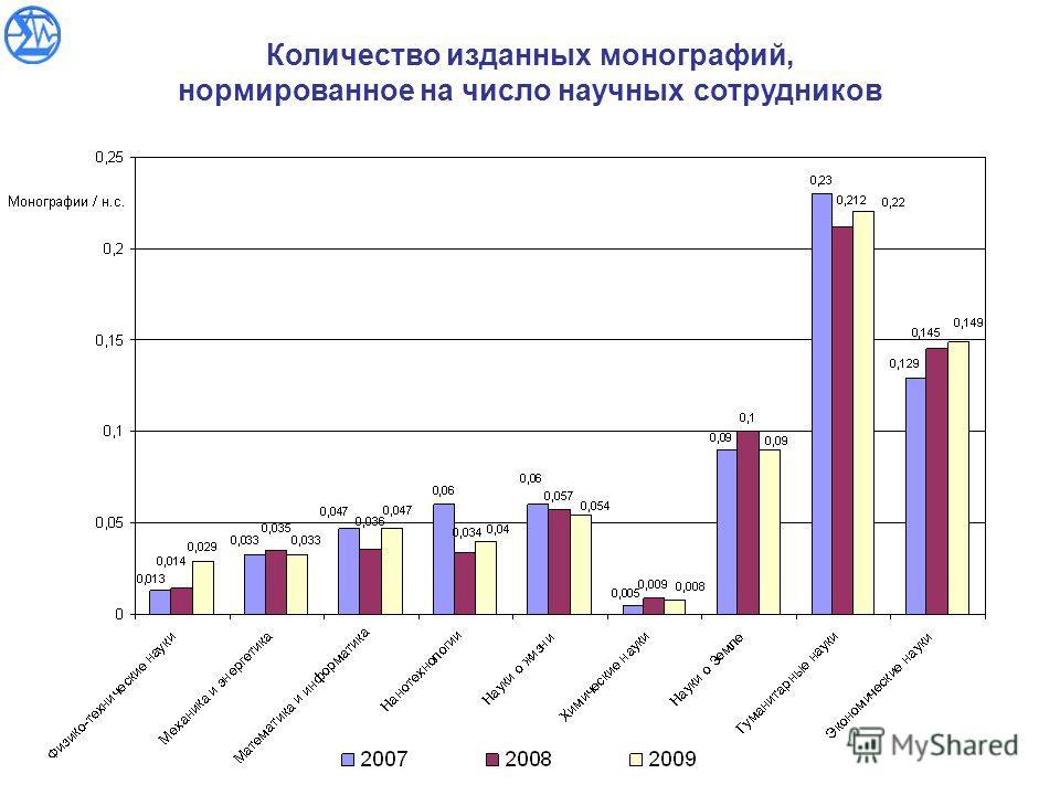 Количество изданных монографий, нормированное на число научных сотрудников