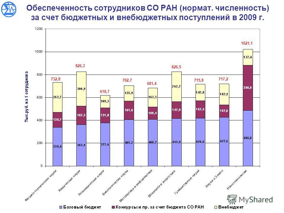 Обеспеченность сотрудников СО РАН (нормат. численность) за счет бюджетных и внебюджетных поступлений в 2009 г. 732,8 826,3 618,7 702,7 681,4 826,5 715,8 717,2 1021,1