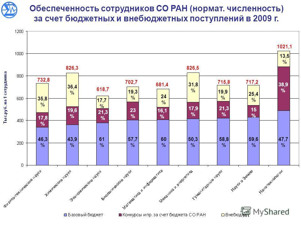 Обеспеченность сотрудников СО РАН (нормат. численность) за счет бюджетных и внебюджетных поступлений в 2009 г. 46,3 % 17,8 % 35,8 % 43,9 % 61 % 57,7 % 60 % 50,3 % 58,8 % 59,6 % 47,7 % 19,6 % 21,3 % 23 % 16,1 % 17,9 % 21,3 % 15 % 38,9 % 36,4 % 17,7 %
