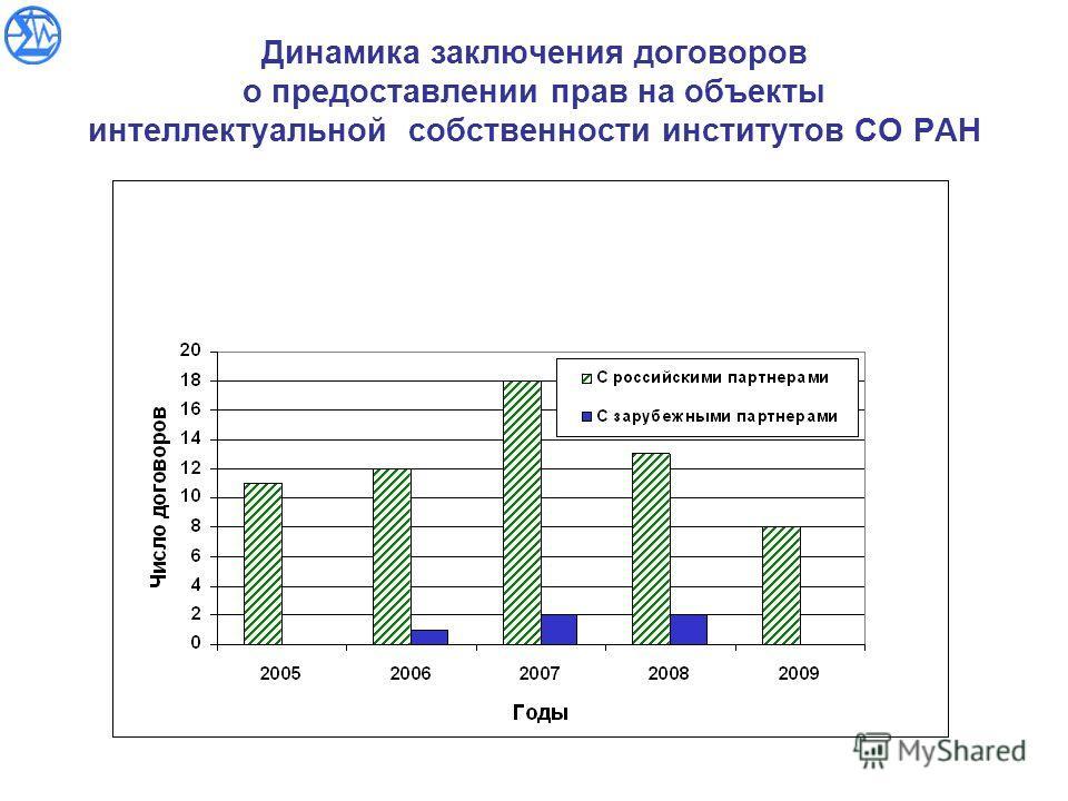 Динамика заключения договоров о предоставлении прав на объекты интеллектуальной собственности институтов СО РАН