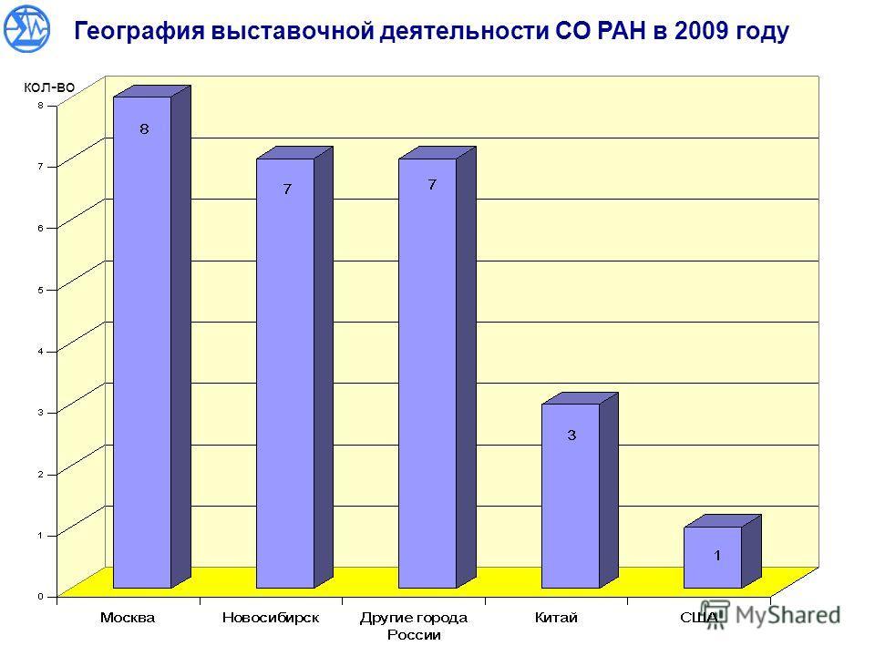География выставочной деятельности СО РАН в 2009 году кол-во