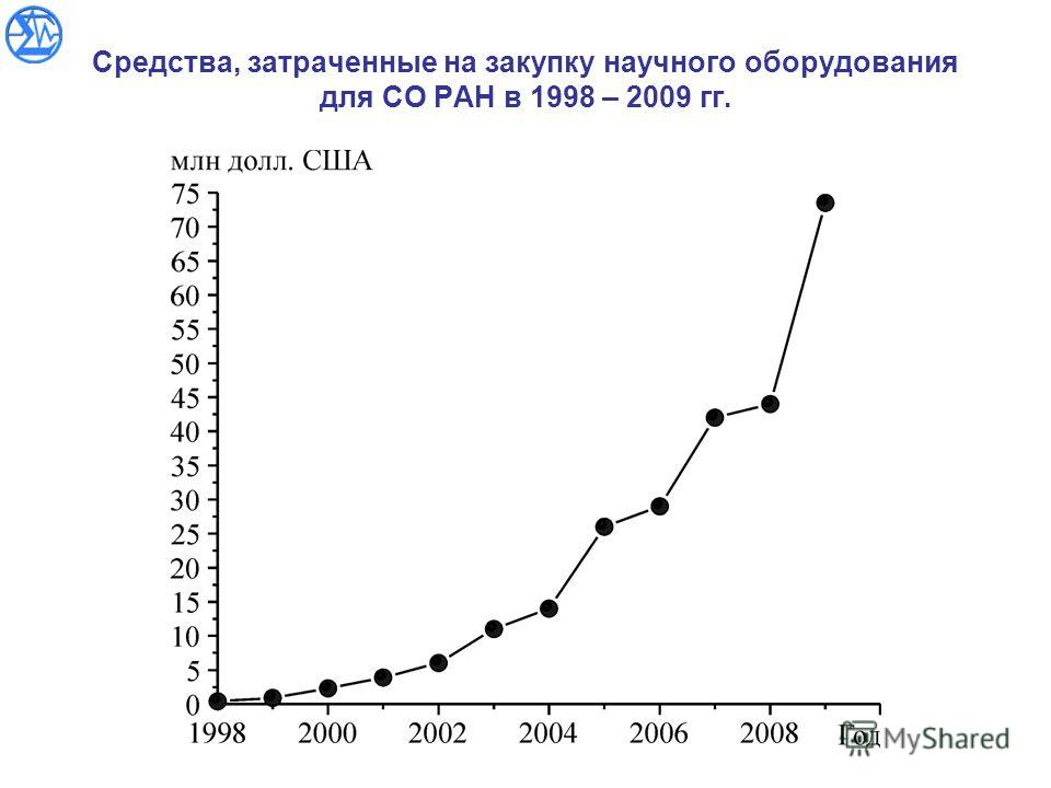 Средства, затраченные на закупку научного оборудования для СО РАН в 1998 – 2009 гг.