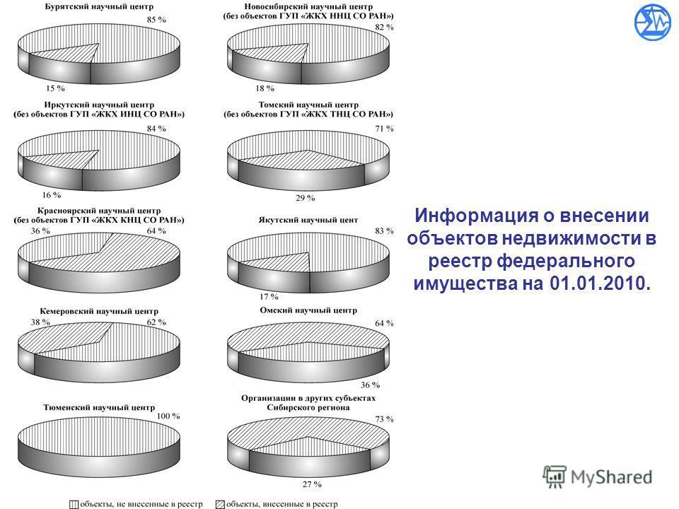 Информация о внесении объектов недвижимости в реестр федерального имущества на 01.01.2010.