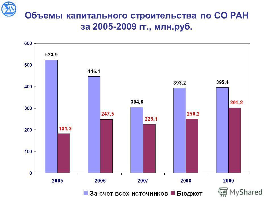 Объемы капитального строительства по СО РАН за 2005-2009 гг., млн.руб.