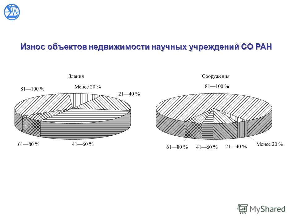 Износ объектов недвижимости научных учреждений СО РАН