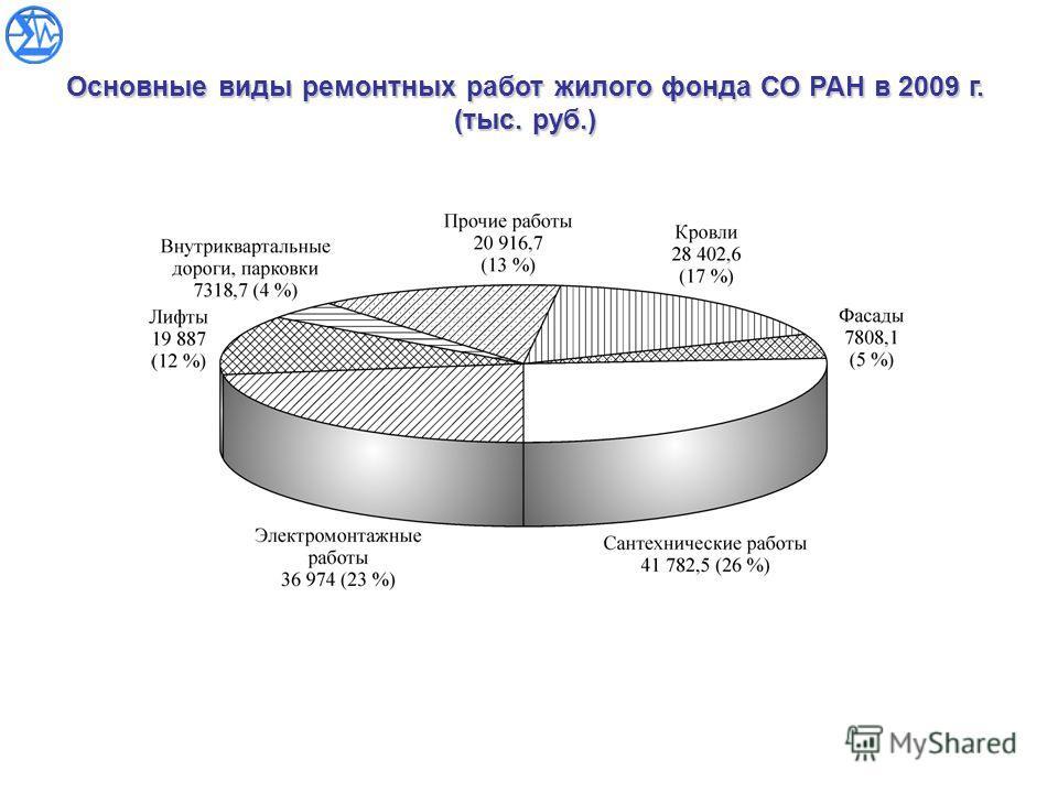 Основные виды ремонтных работ жилого фонда СО РАН в 2009 г. (тыс. руб.)