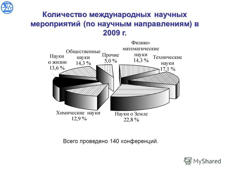 Количество международных научных мероприятий (по научным направлениям) в 2009 г. Всего проведено 140 конференций.