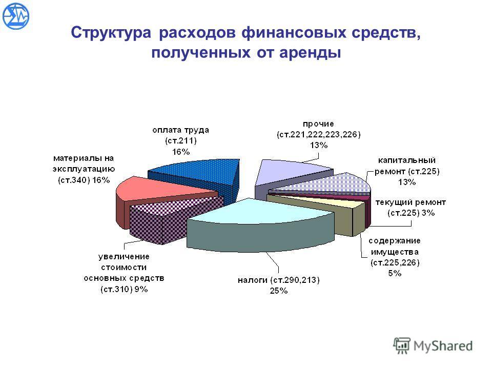 Структура расходов финансовых средств, полученных от аренды