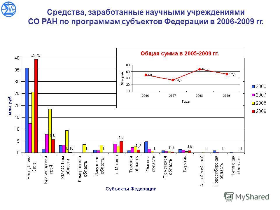 Средства, заработанные научными учреждениями СО РАН по программам субъектов Федерации в 2006-2009 гг.