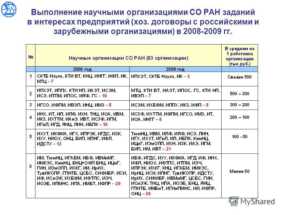 Выполнение научными организациями СО РАН заданий в интересах предприятий (хоз. договоры с российскими и зарубежными организациями) в 2008-2009 гг.