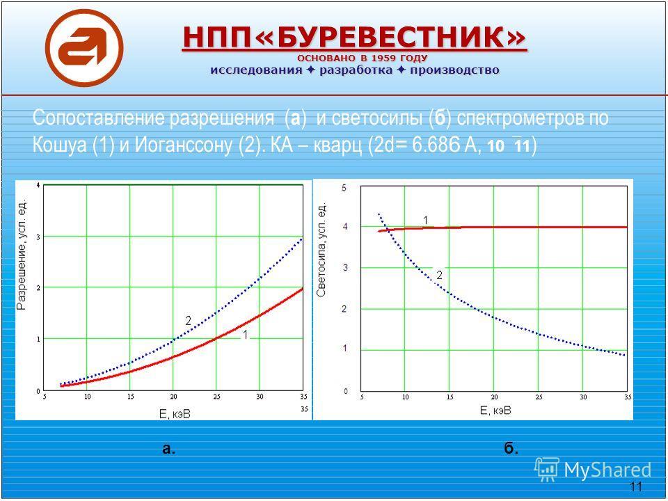 11 НПП«БУРЕВЕСТНИК» ОСНОВАНО В 1959 ГОДУ ОСНОВАНО В 1959 ГОДУ исследования разработка производство Сопоставление разрешения ( а ) и светосилы ( б ) спектрометров по Кошуа (1) и Иоганссону (2). КА – кварц (2d = 6.68 6 A, 10 11 ) а.б.