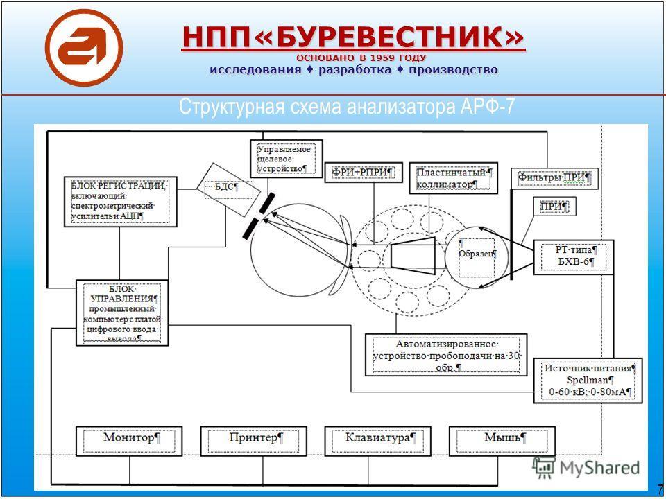 Структурная схема анализатора