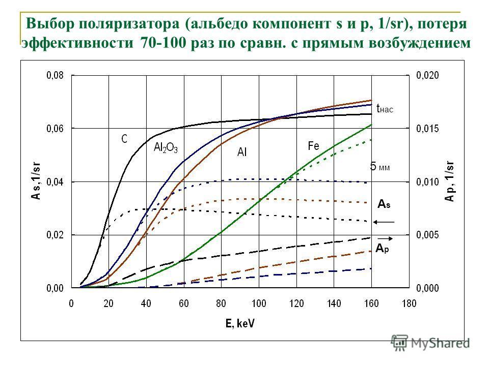 Выбор поляризатора (альбедо компонент s и p, 1/sr), потеря эффективности 70-100 раз по сравн. с прямым возбуждением t нас 5 мм АsАs ApAp