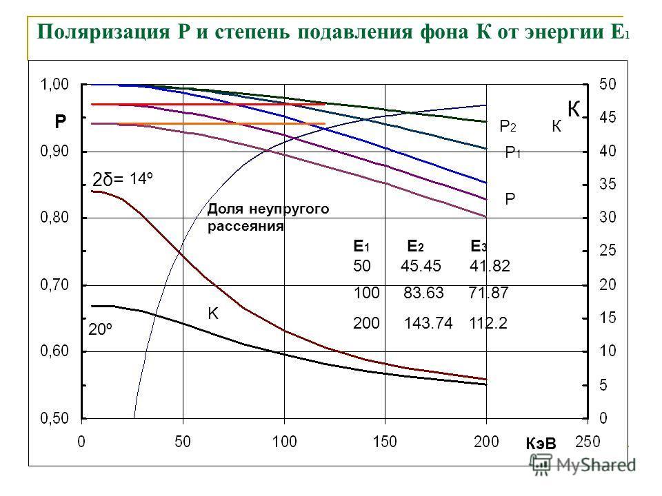 Поляризация Р и степень подавления фона К от энергии Е 1 K P Доля неупругого рассеяния Р2Р2 Р1Р1 Р К К E 1 E 2 E 3 50 45.45 41.82 100 83.63 71.87 200 143.74 112.2 КэВ 14º 20º 2δ=2δ=