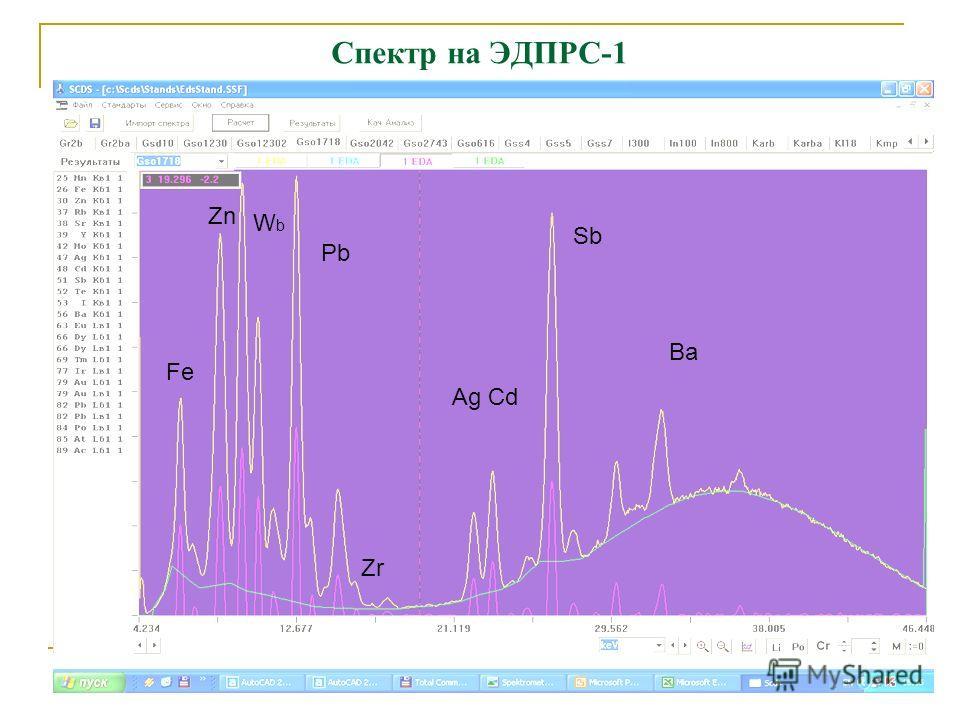 Спектр на ЭДПРС-1 Sb Ag Cd Ba Pb WbWb Zn Zr Fe