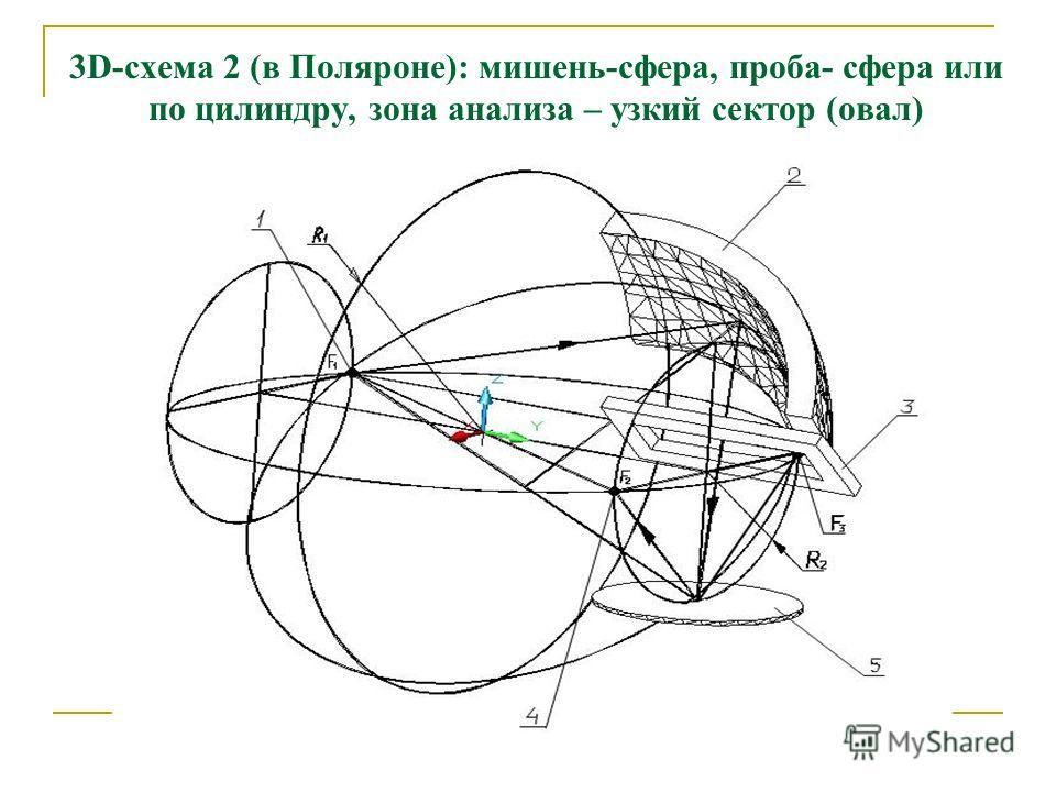 3D-схема 2 (в Поляроне): мишень-сфера, проба- сфера или по цилиндру, зона анализа – узкий сектор (овал)
