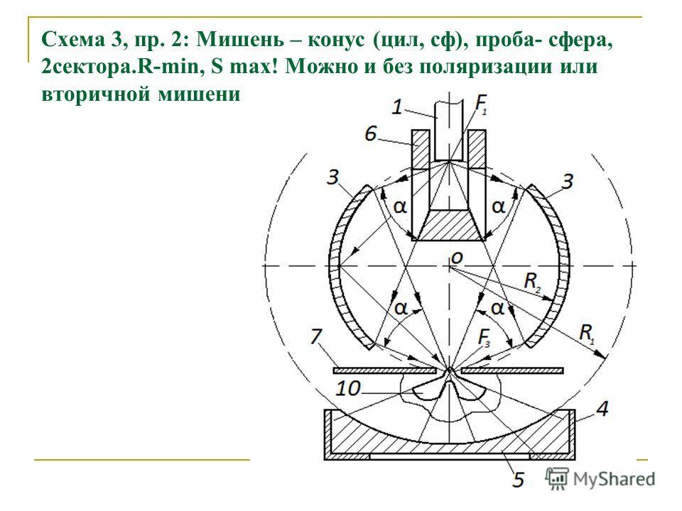 Схема 3, пр. 2: Мишень – конус (цил, сф), проба- сфера, 2сектора.R-min, S max! Можно и без поляризации или вторичной мишени