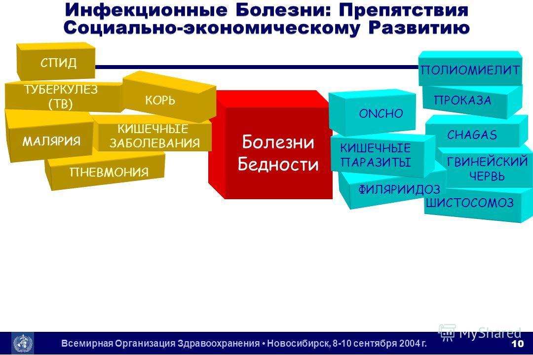 Всемирная Организация Здравоохранения Новосибирск, 8-10 сентября 2004 г. 10 Болезни Бедности ПНЕВМОНИЯ КИШЕЧНЫЕ ЗАБОЛЕВАНИЯ МАЛЯРИЯ СПИД ТУБЕРКУЛЕЗ (TB) КОРЬ ШИСТОСОМОЗ ГВИНЕЙСКИЙ ЧЕРВЬ ФИЛЯРИИДОЗ CHAGAS ПРОКАЗА ПОЛИОМИЕЛИТ КИШЕЧНЫЕ ПАРАЗИТЫ ONCHO Ин
