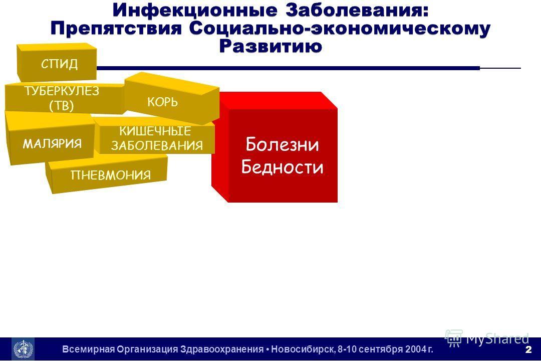 Всемирная Организация Здравоохранения Новосибирск, 8-10 сентября 2004 г. 2 Болезни Бедности ПНЕВМОНИЯ КИШЕЧНЫЕ ЗАБОЛЕВАНИЯ МАЛЯРИЯ СПИД ТУБЕРКУЛЕЗ (TB) КОРЬ Инфекционные Заболевания: Препятствия Социально-экономическому Развитию