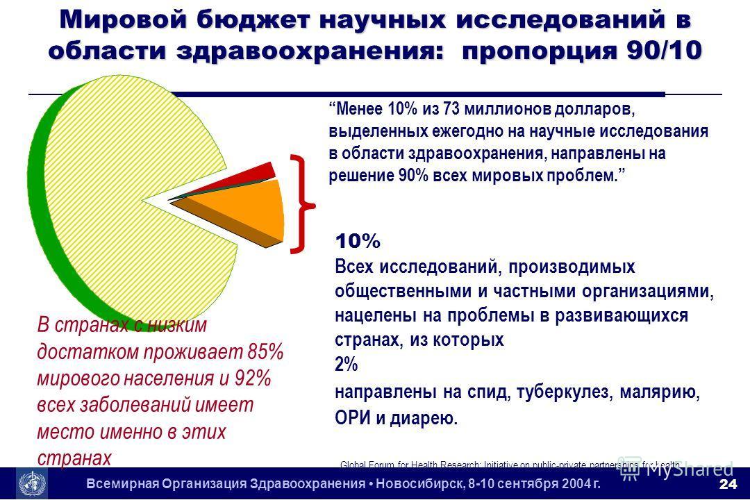 Всемирная Организация Здравоохранения Новосибирск, 8-10 сентября 2004 г. 24 Мировой бюджет научных исследований в области здравоохранения: пропорция 90/10 10% Всех исследований, производимых общественными и частными организациями, нацелены на проблем