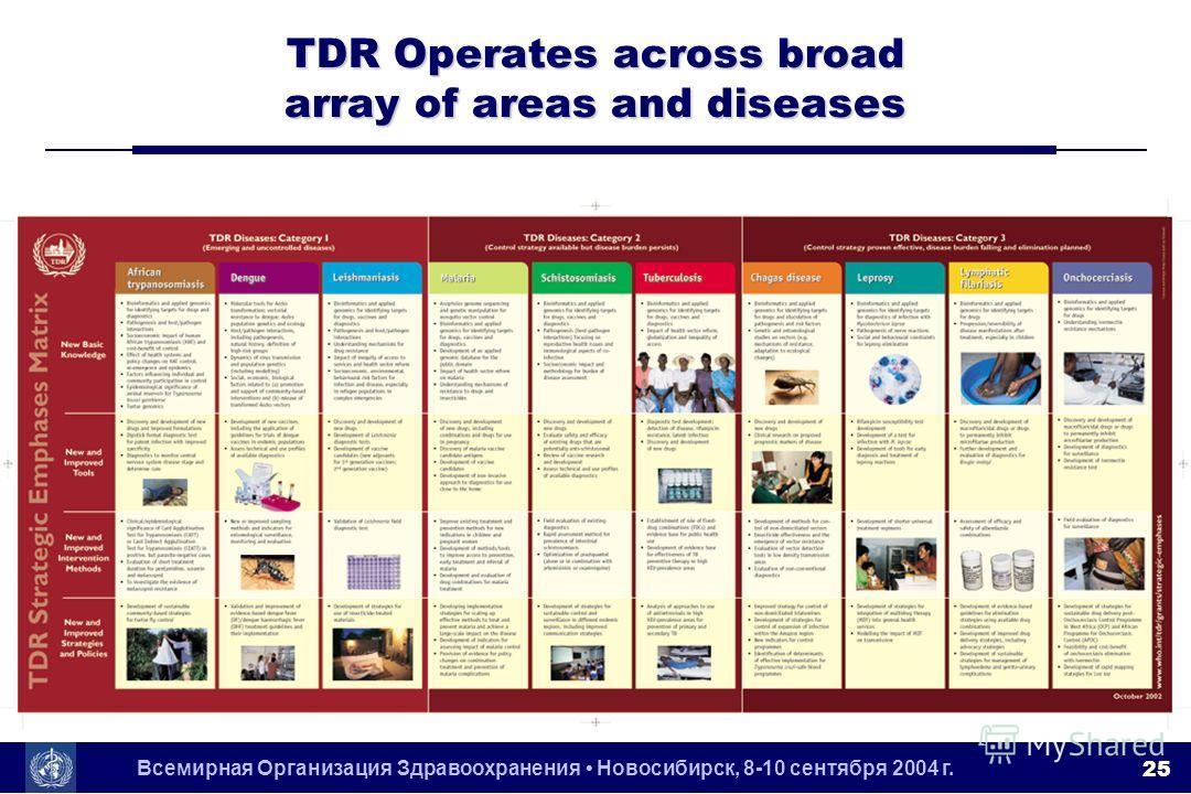 Всемирная Организация Здравоохранения Новосибирск, 8-10 сентября 2004 г. 25 TDR Operates across broad array of areas and diseases