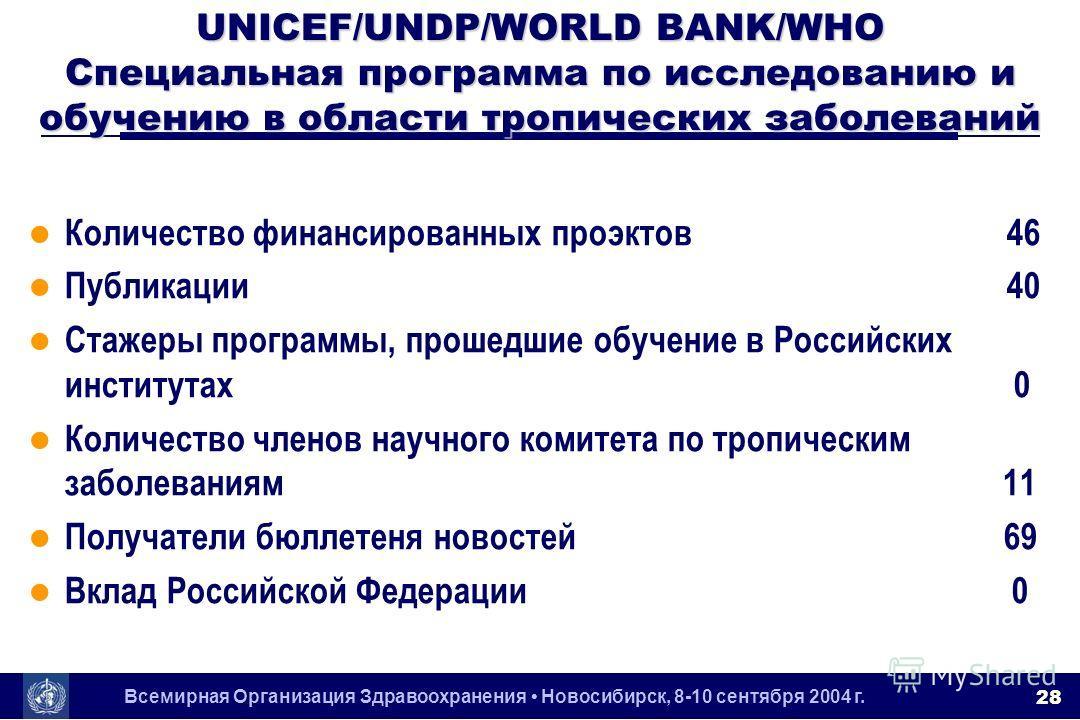 Всемирная Организация Здравоохранения Новосибирск, 8-10 сентября 2004 г. 28 UNICEF/UNDP/WORLD BANK/WHO Специальная программа по исследованию и обучению в области тропических заболеваний l Количество финансированных проэктов 46 l Публикации 40 l Стаже