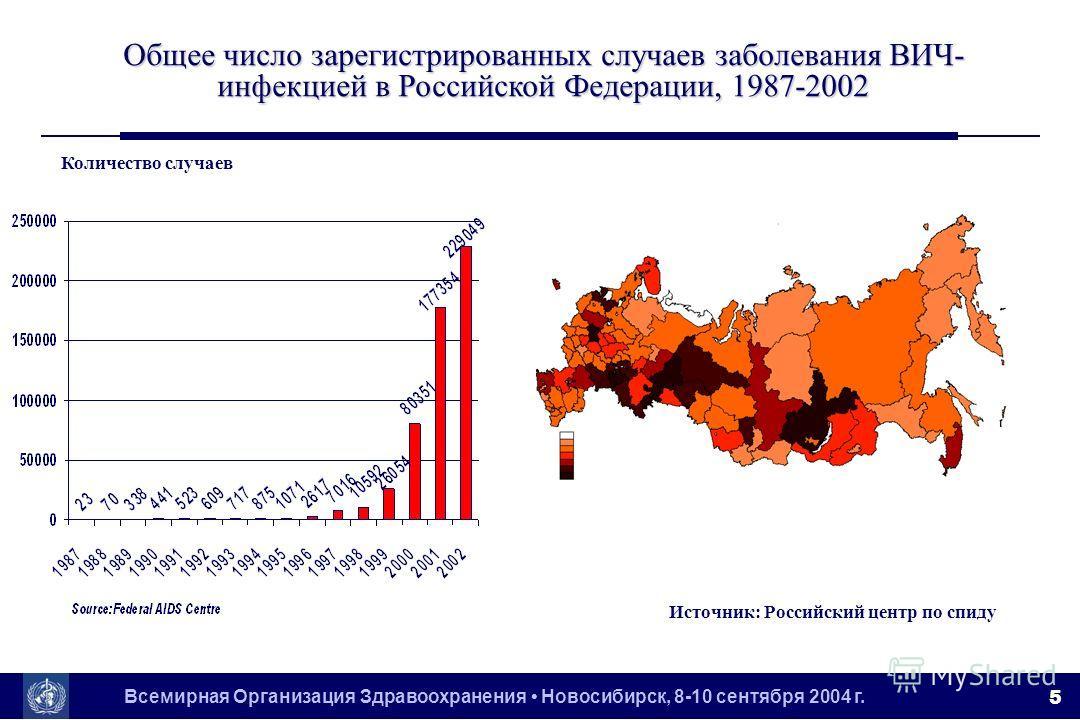 Всемирная Организация Здравоохранения Новосибирск, 8-10 сентября 2004 г. 5 Общее число зарегистрированных случаев заболевания ВИЧ- инфекцией в Российской Федерации, 1987-2002 Количество случаев Источник: Российский центр по спиду