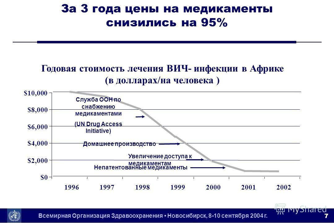 Всемирная Организация Здравоохранения Новосибирск, 8-10 сентября 2004 г. 7 Годовая стоимость лечения ВИЧ- инфекции в Африке (в долларах/на человека ) $0 $2,000 $4,000 $6,000 $8,000 $10,000 1996199719981999200020012002 Служба ООН по снабжению медикаме