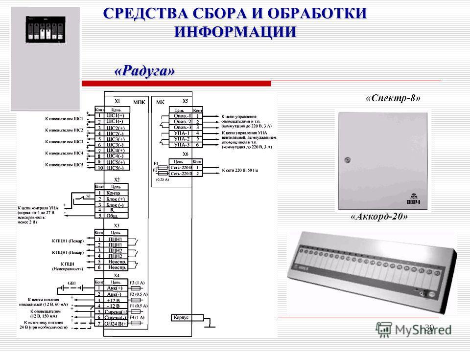 30 СРЕДСТВА СБОРА И ОБРАБОТКИ ИНФОРМАЦИИ «Радуга» «Спектр-8» «Аккорд-20»