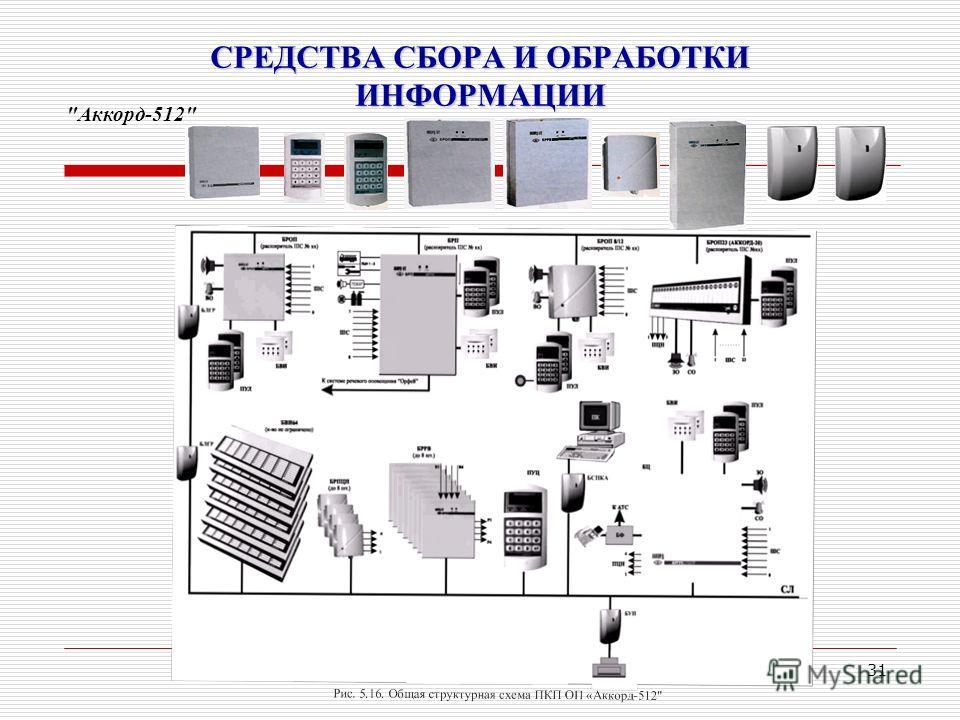 31 СРЕДСТВА СБОРА И ОБРАБОТКИ ИНФОРМАЦИИ Аккорд-512
