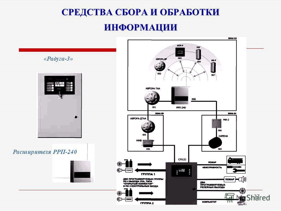 37 СРЕДСТВА СБОРА И ОБРАБОТКИ ИНФОРМАЦИИ Расширителя РРП-240 «Радуга-3»