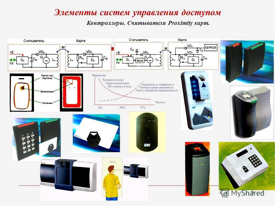 5 Элементы систем управления доступом Контроллеры. Считыватели Proximity карт.