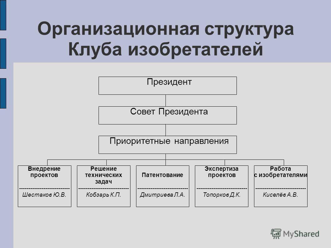 Организационная структура Клуба изобретателей Президент Внедрение проектов --------------------------- Шестаков Ю.В. Совет Президента Приоритетные направления Решение технических задач --------------------------- Кобзарь К.П. Патентование -----------