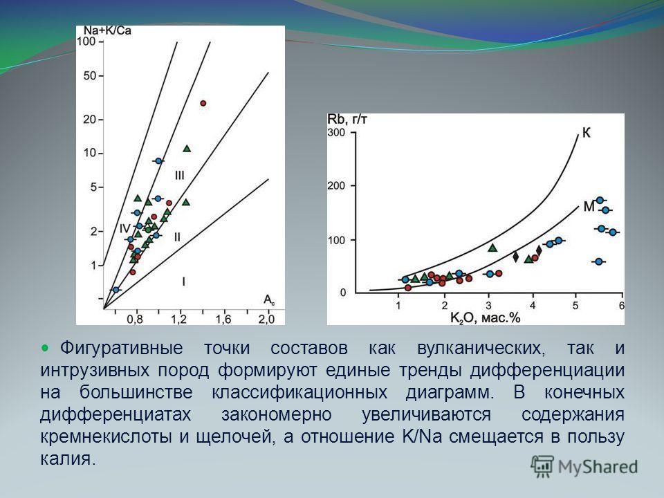 Фигуративные точки составов как вулканических, так и интрузивных пород формируют единые тренды дифференциации на большинстве классификационных диаграмм. В конечных дифференциатах закономерно увеличиваются содержания кремнекислоты и щелочей, а отношен