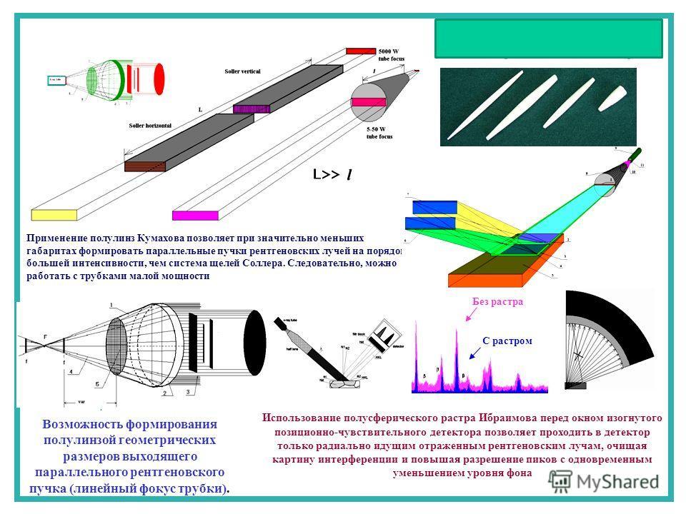 .. Без растра С растром Использование полусферического растра Ибраимова перед окном изогнутого позиционно-чувствительного детектора позволяет проходить в детектор только радиально идущим отраженным рентгеновским лучам, очищая картину интерференции и