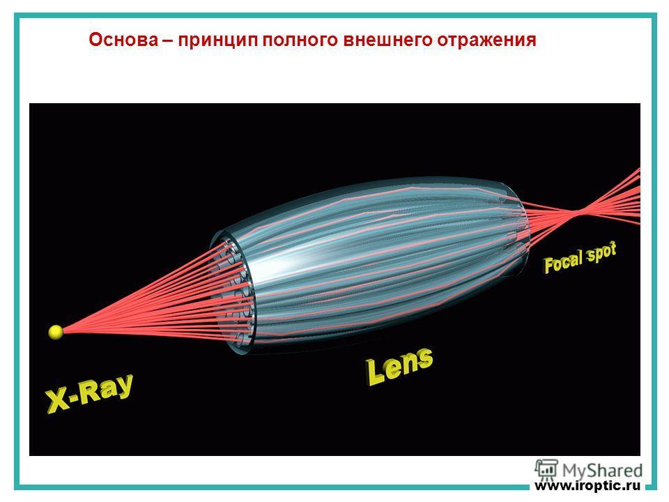 www.iroptic.ru Основа – принцип полного внешнего отражения
