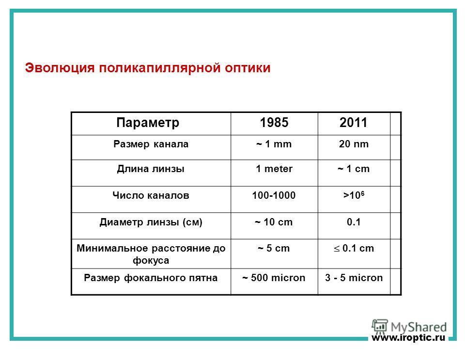 Эволюция поликапиллярной оптики www.iroptic.ru Параметр 19852011 Размер канала~ 1 mm20 nm Длина линзы1 meter~ 1 cm Число каналов100-1000>10 6 Диаметр линзы (cм)~ 10 cm0.1 Минимальное расстояние до фокуса ~ 5 cm 0.1 cm Размер фокального пятна~ 500 mic