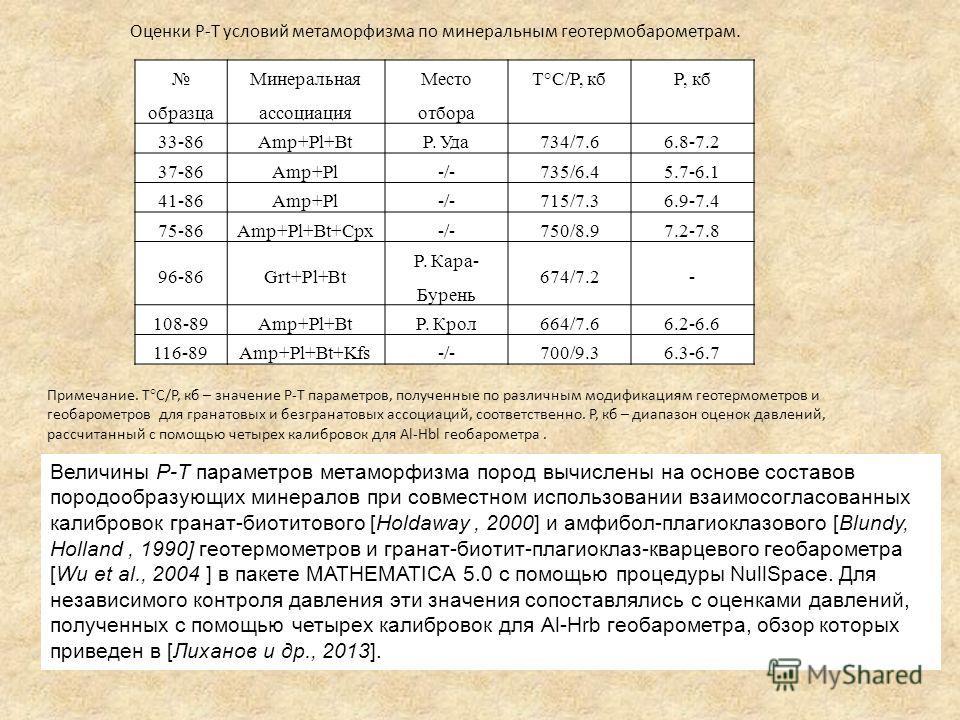 образца Минеральная ассоциация Место отбора T°C/P, кбP, кб 33-86Amp+Pl+BtР. Уда734/7.66.8-7.2 37-86Amp+Pl-/-735/6.45.7-6.1 41-86Amp+Pl-/-715/7.36.9-7.4 75-86Amp+Pl+Bt+Cpx-/-750/8.97.2-7.8 96-86Grt+Pl+Bt Р. Кара- Бурень 674/7.2- 108-89Amp+Pl+BtР. Крол