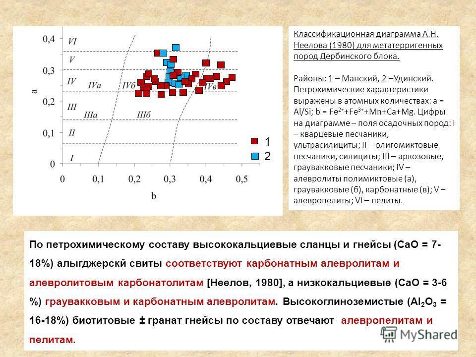 Классификационная диаграмма А.Н. Неелова (1980) для метатерригенных пород Дербинского блока. Районы: 1 – Манский, 2 –Удинский. Петрохимические характеристики выражены в атомных количествах: a = Al/Si; b = Fe 2+ +Fe 3+ +Mn+Ca+Mg. Цифры на диаграмме –