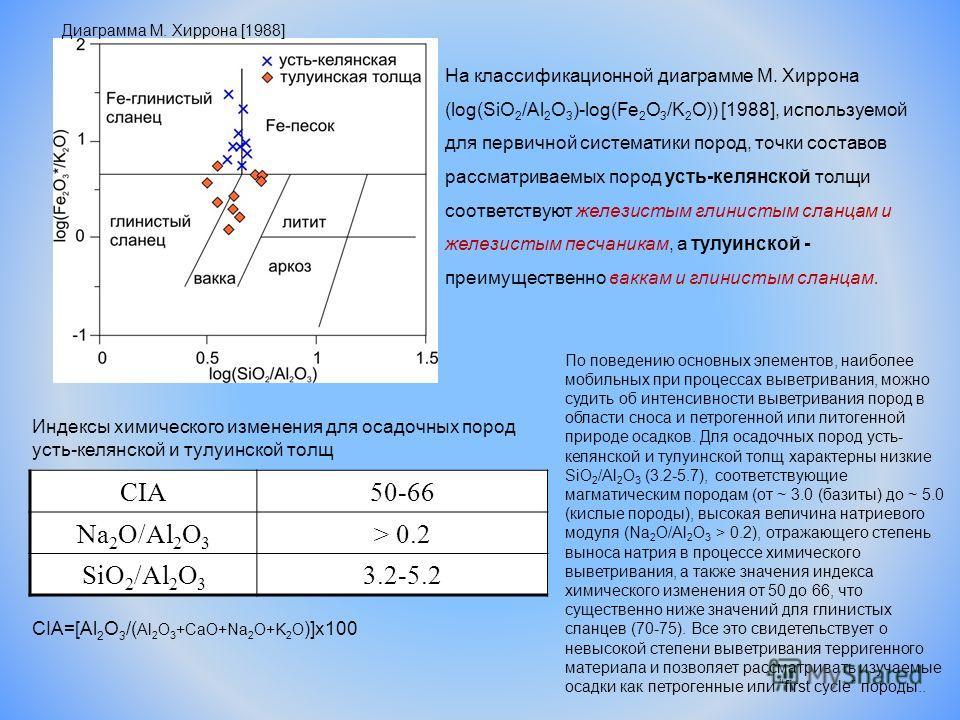 CIA50-66 Na 2 O/Al 2 O 3 > 0.2 SiO 2 /Al 2 O 3 3.2-5.2 CIA=[Al 2 O 3 /( Al 2 O 3 +CaO+Na 2 O+K 2 O )]x100 Индексы химического изменения для осадочных пород усть-келянской и тулуинской толщ На классификационной диаграмме М. Хиррона (log(SiO 2 /Al 2 O