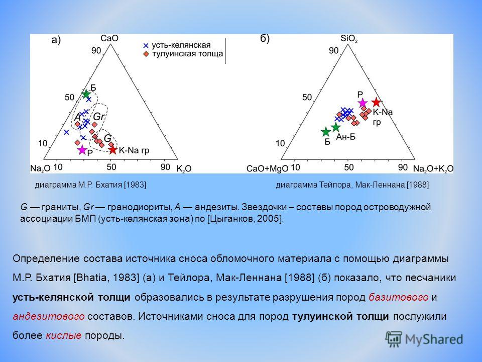 Определение состава источника сноса обломочного материала с помощью диаграммы М.Р. Бхатия [Bhatia, 1983] (а) и Тейлора, Мак-Леннана [1988] (б) показало, что песчаники усть-келянской толщи образовались в результате разрушения пород базитового и андези